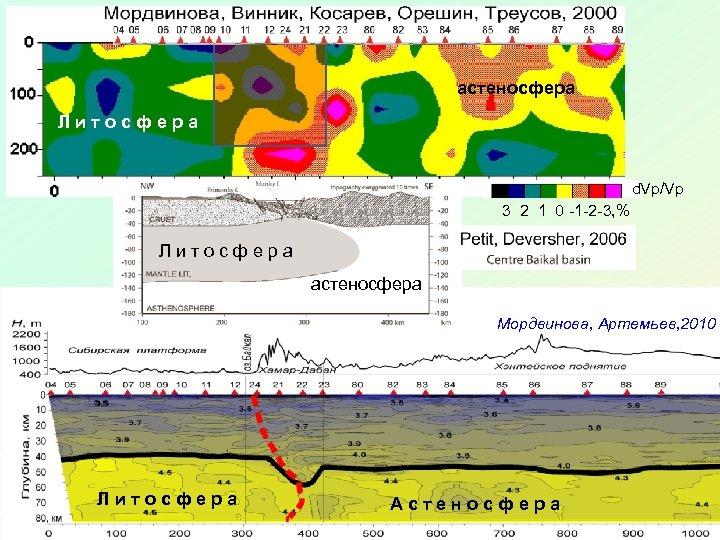 астеносфера Литосфера d. Vp/Vp 3 2 1 0 -1 -2 -3, % Литосфера астеносфера