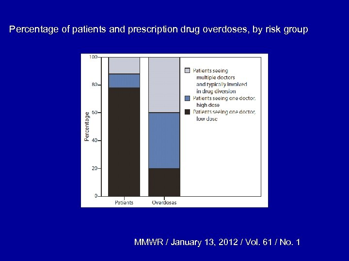 Percentage of patients and prescription drug overdoses, by risk group MMWR / January 13,