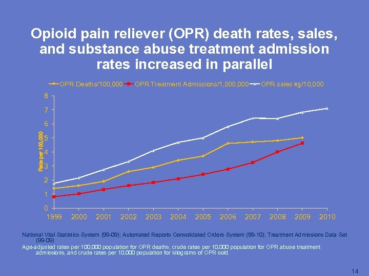Opioid pain reliever (OPR) death rates, sales, and substance abuse treatment admission rates increased