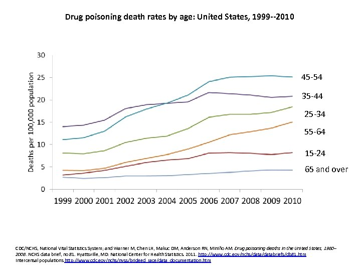 Drug poisoning death rates by age: United States, 1999 --2010 45 -54 35 -44