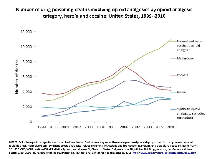 Number of drug poisoning deaths involving opioid analgesics by opioid analgesic category, heroin and