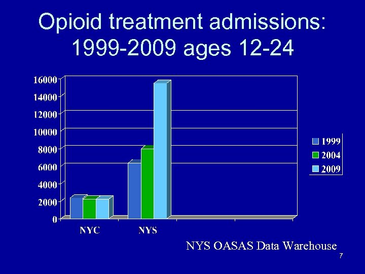 Opioid treatment admissions: 1999 -2009 ages 12 -24 NYS OASAS Data Warehouse 7