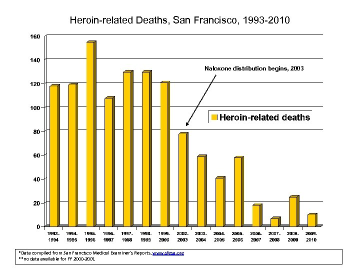 Heroin-related Deaths, San Francisco, 1993 -2010 Naloxone distribution begins, 2003 *Data compiled from San