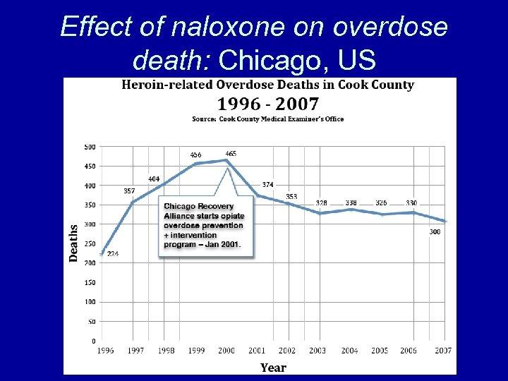 Effect of naloxone on overdose death: Chicago, US