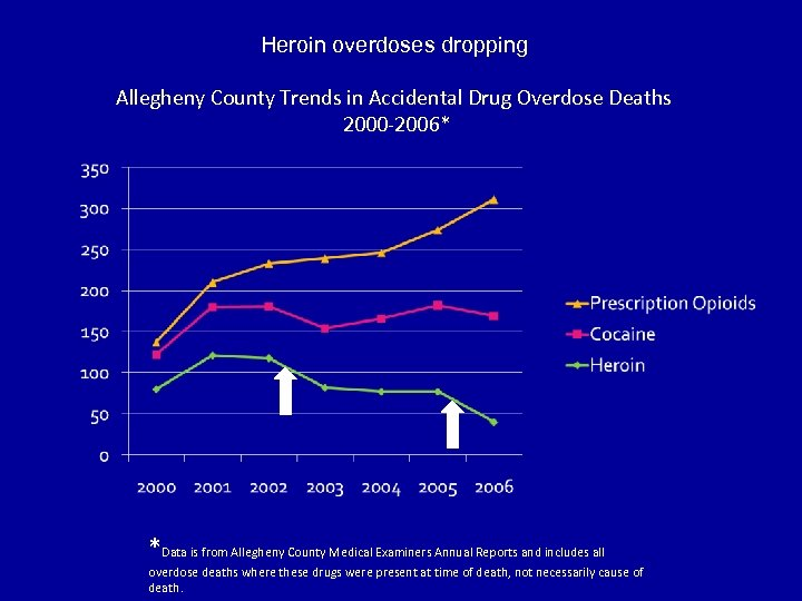 Heroin overdoses dropping Allegheny County Trends in Accidental Drug Overdose Deaths 2000 -2006* *Data