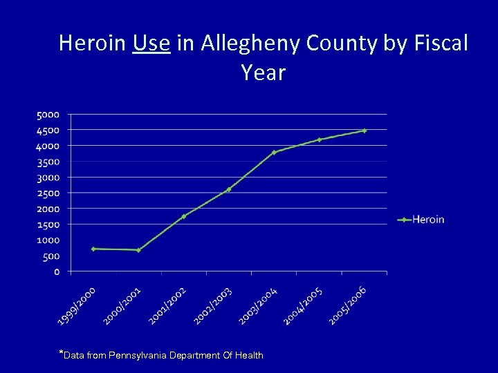 Heroin Use in Allegheny County by Fiscal Year *Data from Pennsylvania Department Of Health