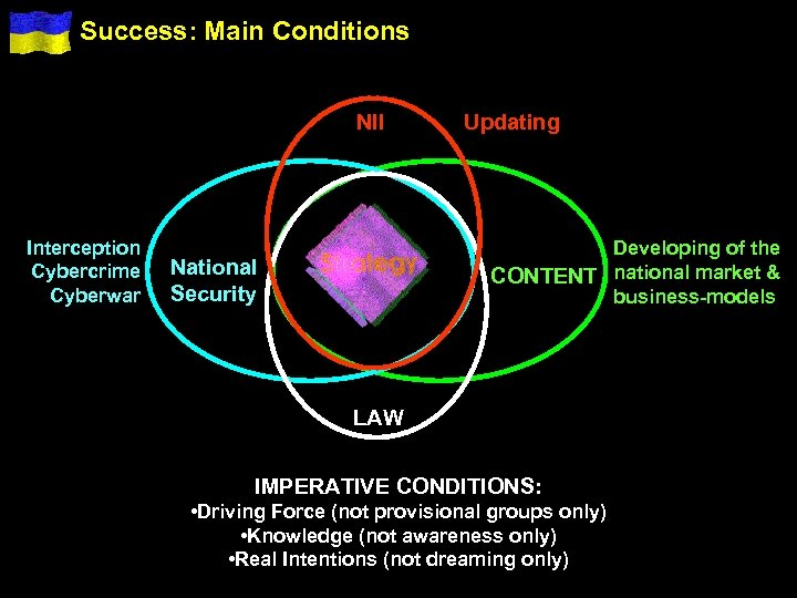 Success: Main Conditions NII Interception Cybercrime Cyberwar Updating Developing of the CONTENT national market