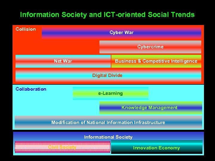 Information Society and ICT-oriented Social Trends Collision Cyber War Cybercrime Net War Business &
