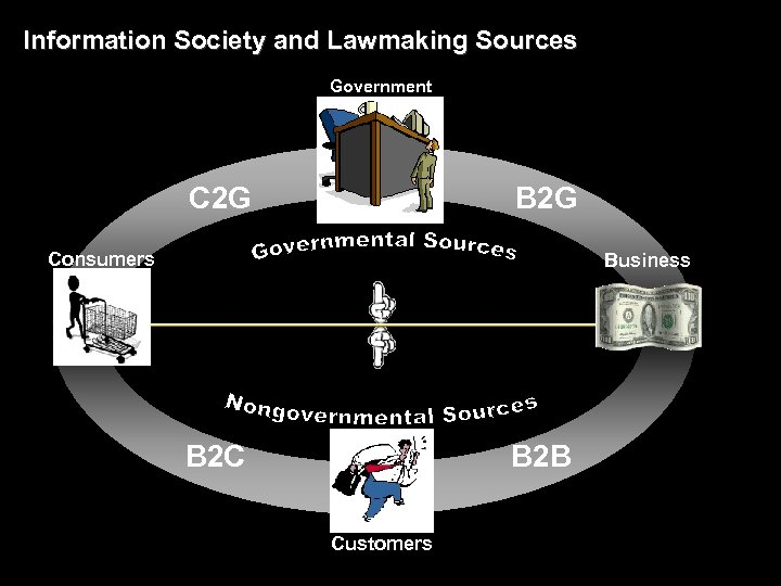 Information Society and Lawmaking Sources Government C 2 G B 2 G Consumers Business