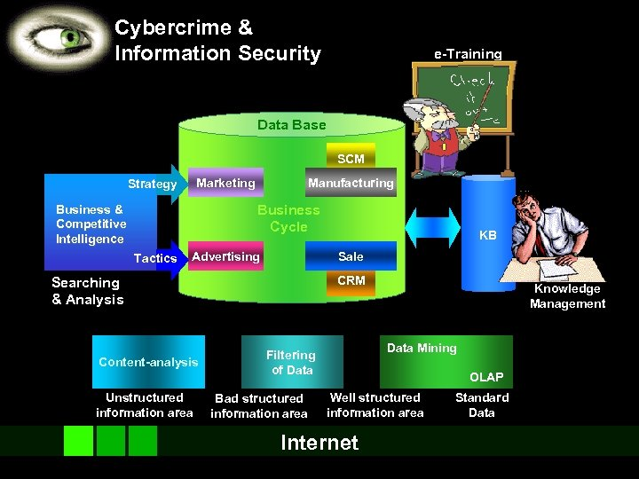 Cybercrime & Information Security e-Training Data Base SCM Marketing Strategy Manufacturing Business Cycle Business