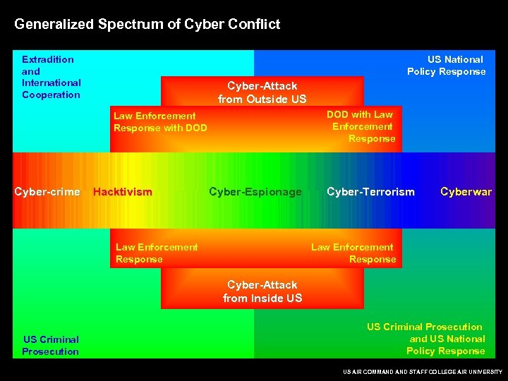 Generalized Spectrum of Cyber Conflict Extradition and International Cooperation US National Policy Response Cyber-Attack