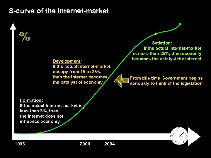 S-curve of the Internet-market Development: If the actual Internet-market occupy from 15 to 25%,