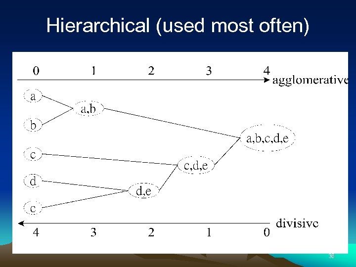 Hierarchical (used most often) 36