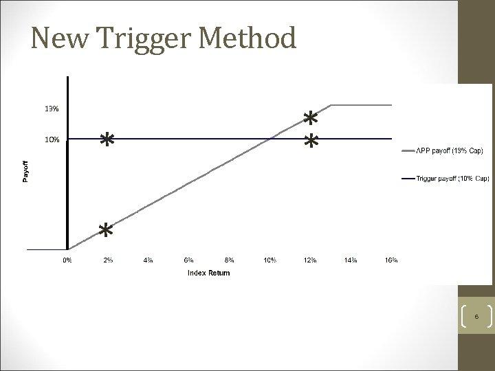 New Trigger Method 13% 10% * * 6