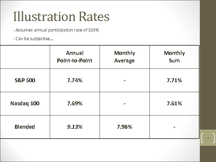 Illustration Rates - Assumes annual participation rate of 100% - Can be subjective… Annual