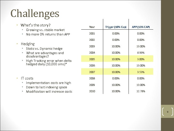 Challenges • What's the story? • Hedging • Static vs. Dynamic hedge • What
