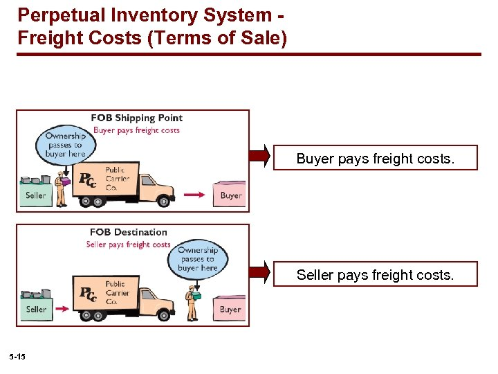 Perpetual Inventory System Freight Costs (Terms of Sale) Buyer pays freight costs. Seller pays