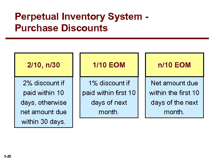 Perpetual Inventory System Purchase Discounts 2/10, n/30 n/10 EOM 2% discount if paid within