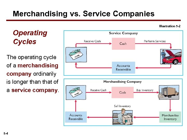 Merchandising vs. Service Companies Illustration 5 -2 Operating Cycles The operating cycle of a