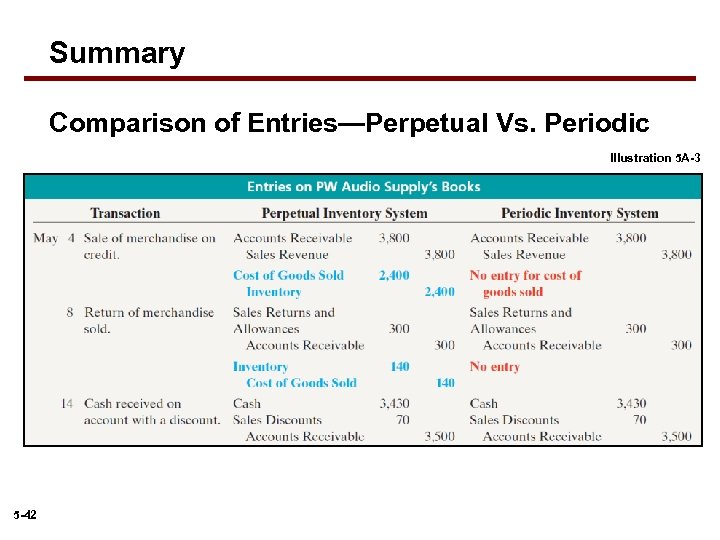 Summary Comparison of Entries—Perpetual Vs. Periodic Illustration 5 A-3 5 -42