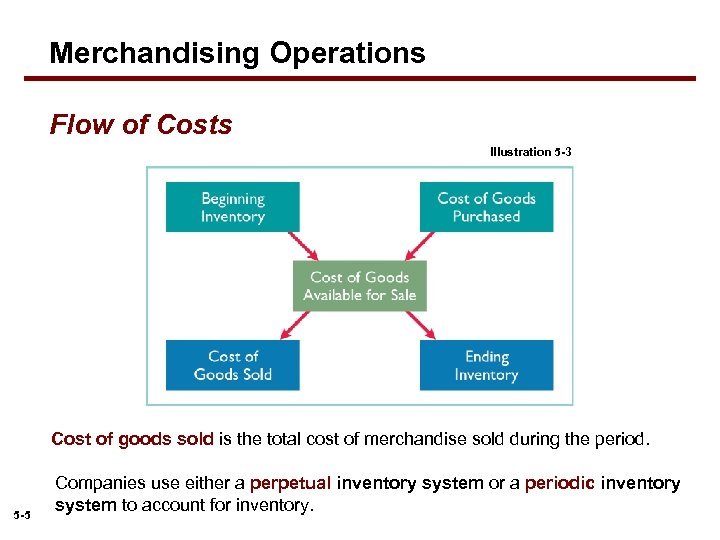 Merchandising Operations Flow of Costs Illustration 5 -3 Cost of goods sold is the