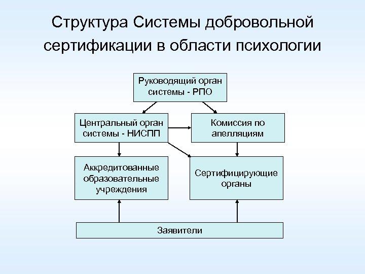 Структура Системы добровольной сертификации в области психологии Руководящий орган системы - РПО Центральный орган