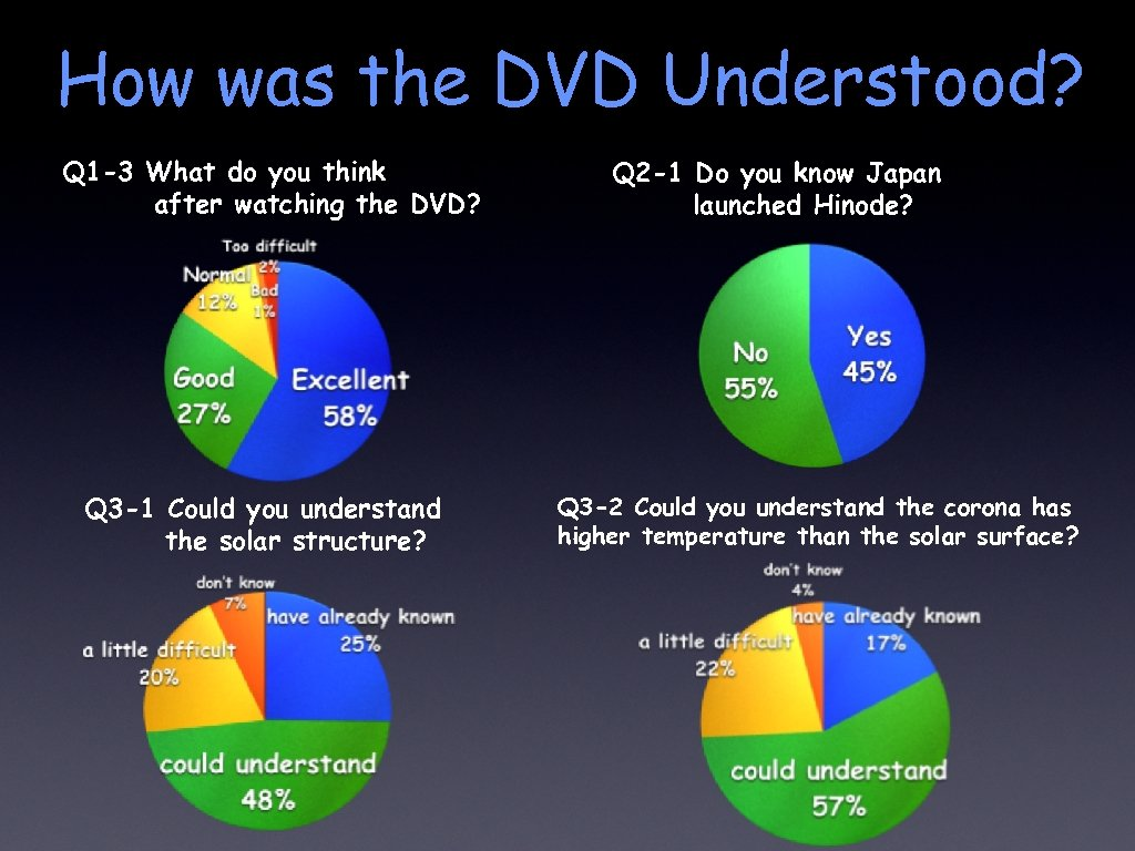 How was the DVD Understood? Q 1 -3 What do you think after watching