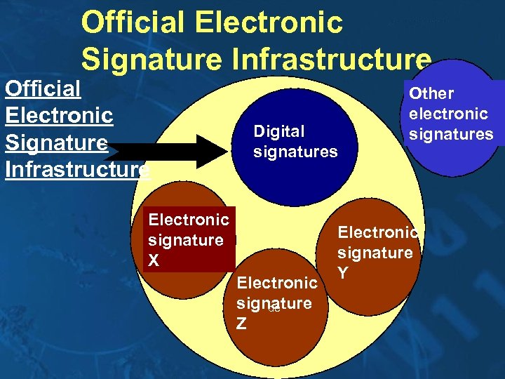 Official Electronic Signature Infrastructure Digital signatures Electronic signature X Electronic signature de Z Other
