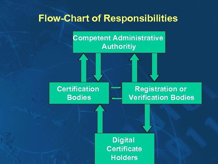 Flow-Chart of Responsibilities Competent Administrative Authoritiy Certification Bodies Registration or Verification Bodies Digital Certificate