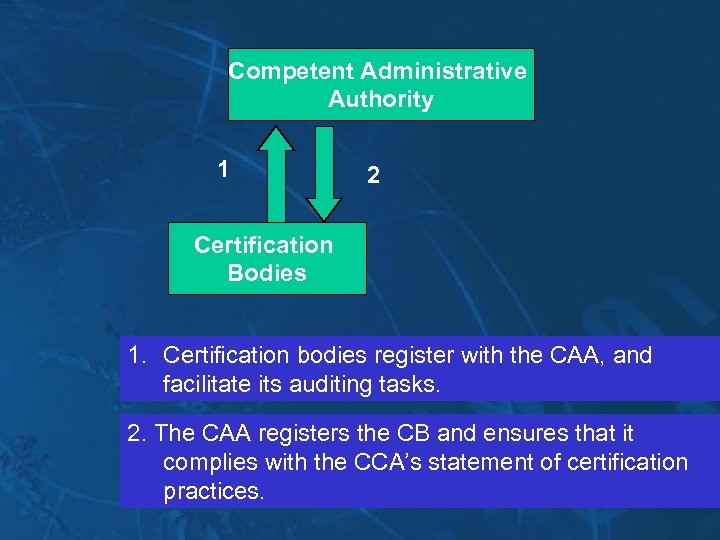 Competent Administrative Authority 1 2 Certification Bodies 1. Certification bodies register with the CAA,