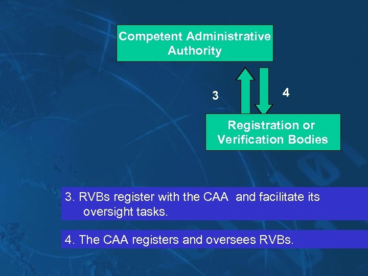 Competent Administrative Authority 3 4 Registration or Verification Bodies 3. RVBs register with the