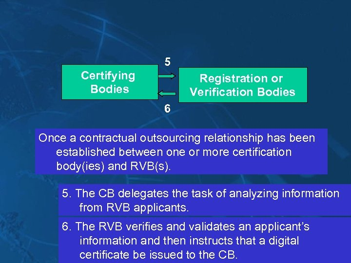 5 Certifying Bodies Registration or Verification Bodies 6 Once a contractual outsourcing relationship has