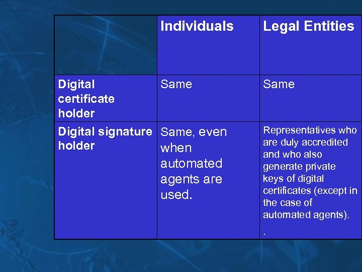 Individuals Digital certificate holder Legal Entities Same Digital signature Same, even holder when automated