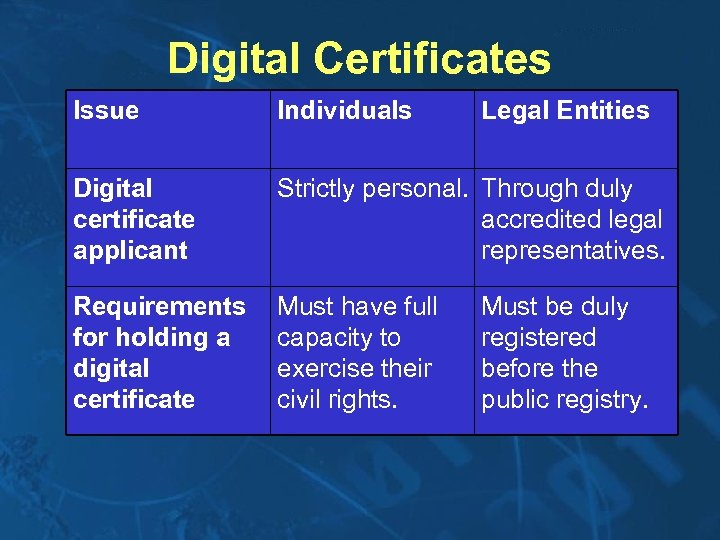 Digital Certificates Issue Individuals Legal Entities Digital certificate applicant Strictly personal. Through duly accredited