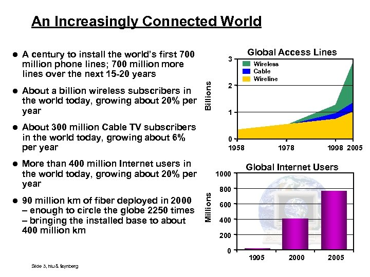 An Increasingly Connected World l A century to install the world's first 700 3