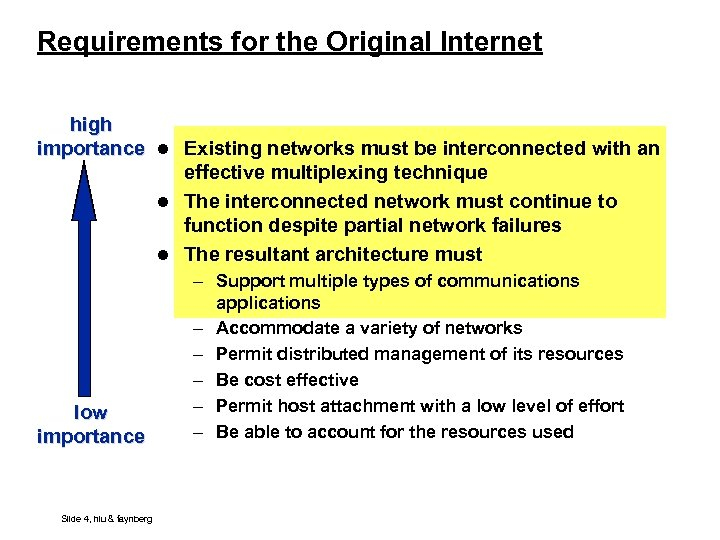 Requirements for the Original Internet high importance l Existing networks must be interconnected with