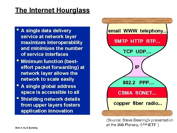 The Internet Hourglass • A single data delivery • • • service at network