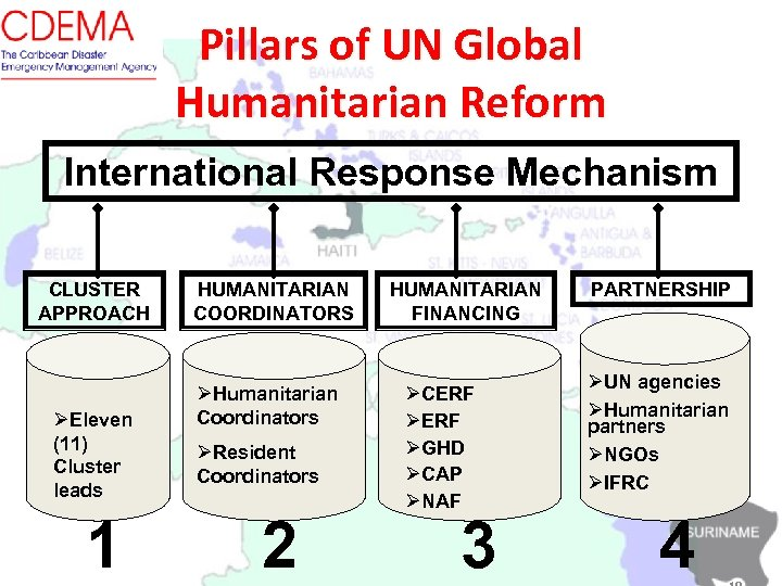 Pillars of UN Global Humanitarian Reform International Response Mechanism CLUSTER APPROACH ØEleven (11) Cluster