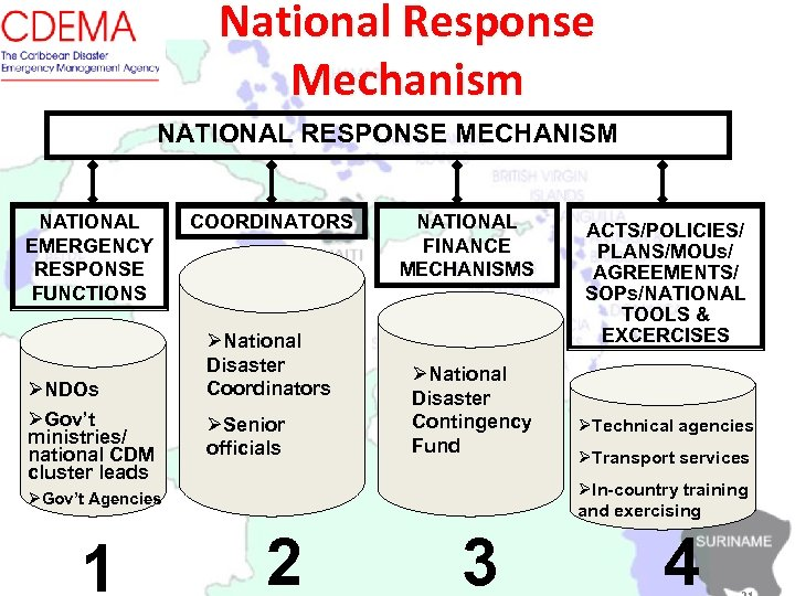 National Response Mechanism NATIONAL RESPONSE MECHANISM NATIONAL EMERGENCY RESPONSE FUNCTIONS ØNDOs ØGov't ministries/ national