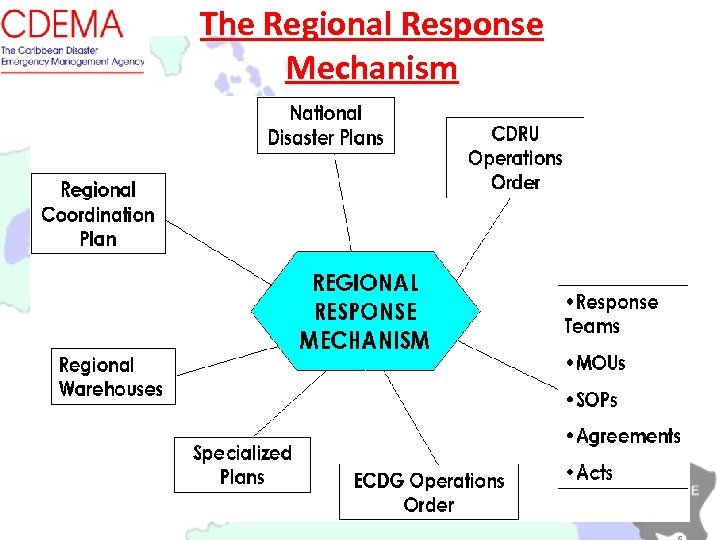 The Regional Response Mechanism