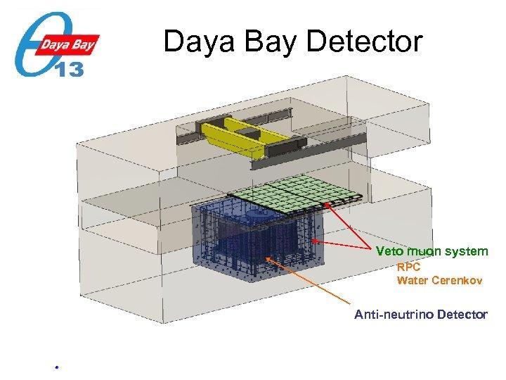 Daya Bay Detector Veto muon system RPC Water Cerenkov Anti-neutrino Detector 11