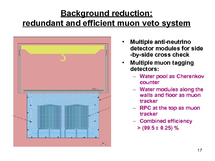 Background reduction: redundant and efficient muon veto system • Multiple anti-neutrino detector modules for
