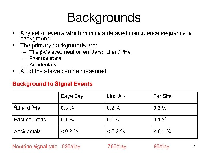 Backgrounds • Any set of events which mimics a delayed coincidence sequence is background