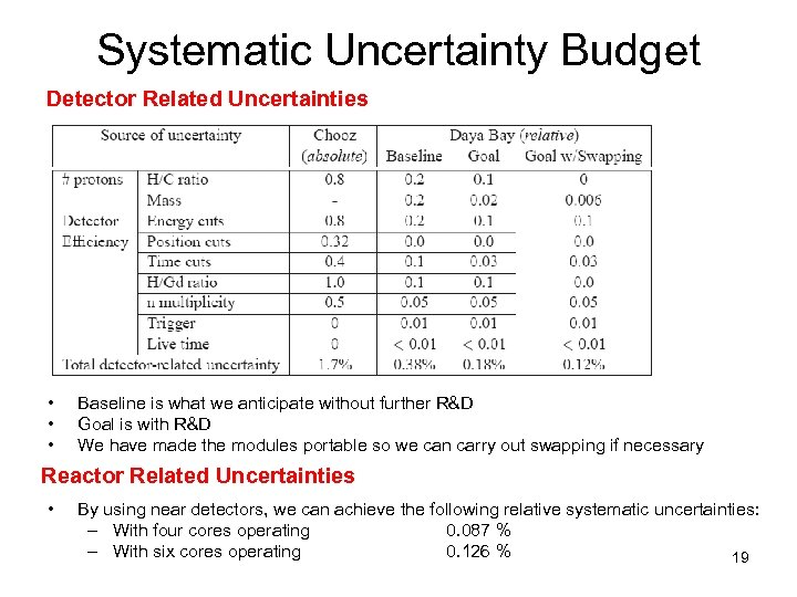 Systematic Uncertainty Budget Detector Related Uncertainties • • • Baseline is what we anticipate