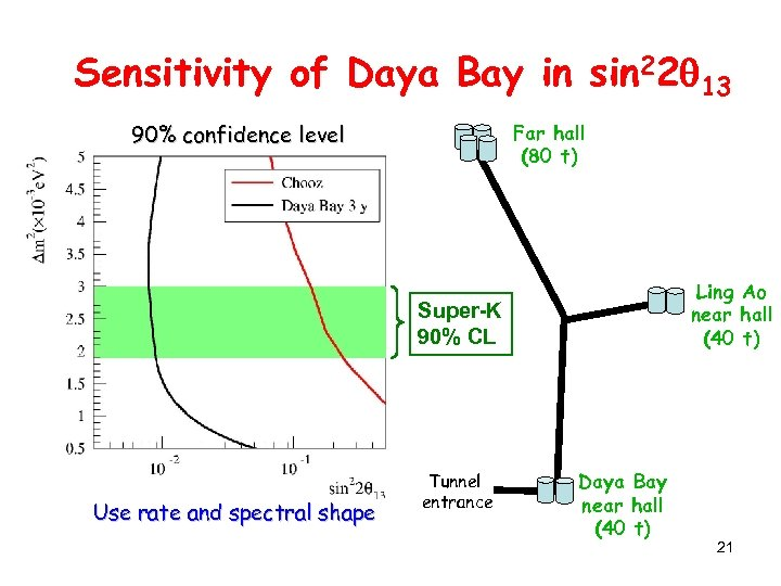 Sensitivity of Daya Bay in sin 22 13 90% confidence level Far hall (80