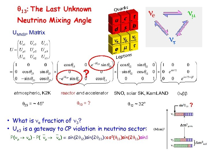 13 The Last Unknown Neutrino Mixing Angle UMNSP Matrix ? atmospheric, K 2