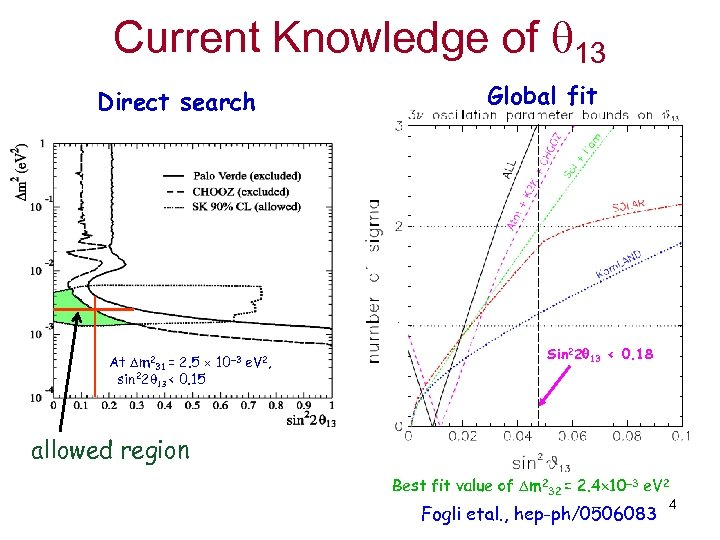 Current Knowledge of 13 Direct search Global fit Sin 2(2 13) < 0. 09