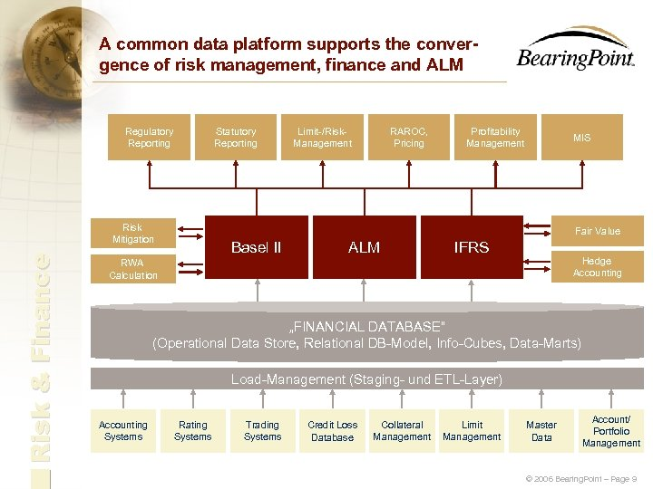 A common data platform supports the convergence of risk management, finance and ALM Regulatory