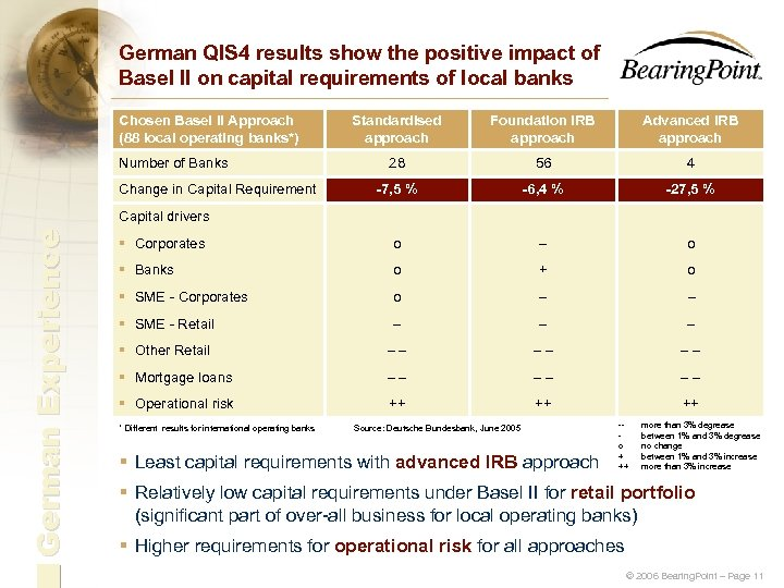 German QIS 4 results show the positive impact of Basel II on capital requirements