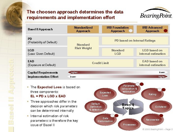 The choosen approach determines the data requirements and implementation effort Basel II Approach PD